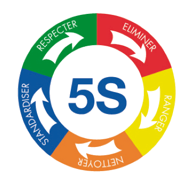 the 5s of the Lean method
