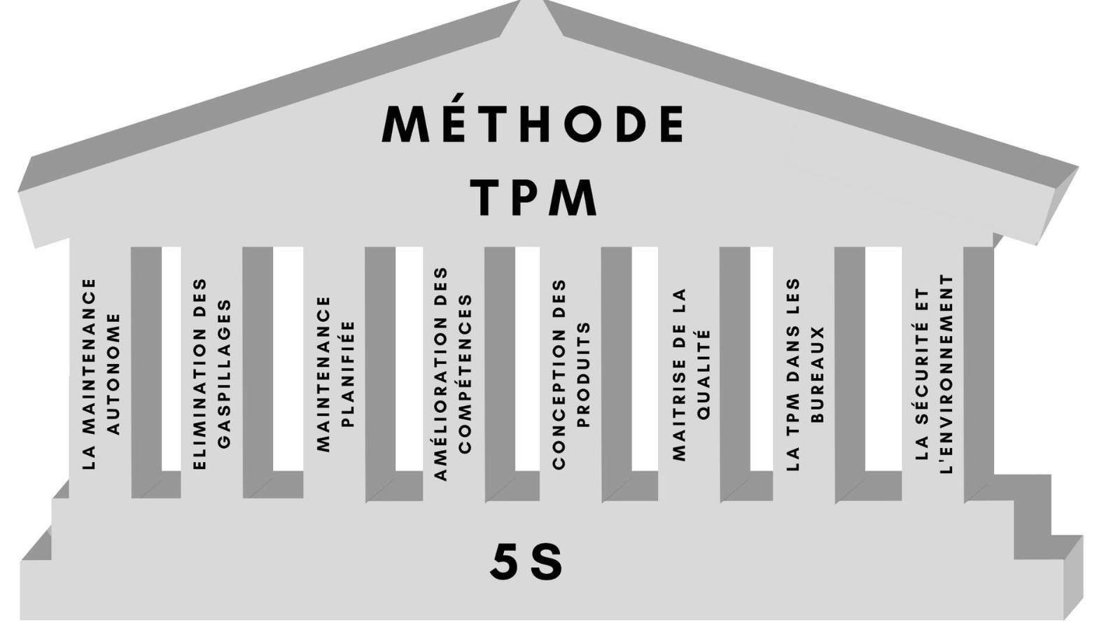 Les 8 piliers du Lean Manufacturing avec la TPM et le 5S